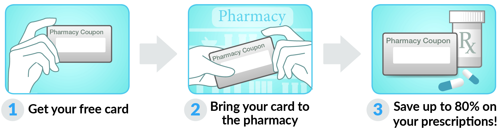 How to use Kansas Drug Card Card